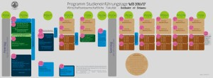Programm für alle Bachelor of Science